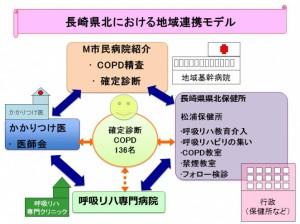 地域連携モデル