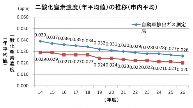 二酸化窒素濃度の推移(大阪市内の平均値)