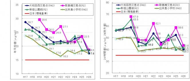 西淀川のPM2.5濃度の推移