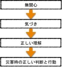 「無関心」→「気づき」→「正しい理解」→「災害時の正しい判断と行動」
